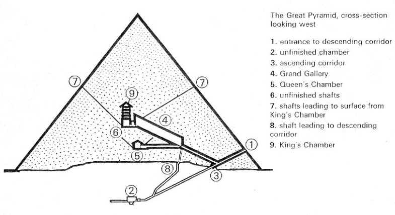 math used building great pyramid This isn't relevant to my numbers for the great pyramid because the granite that you note was transported over a great distance was used in a ratio of about 1:1000 compared to local limestone it's just a specialty material used for the interior chambers and such, very minor compared to the overall pyramid.